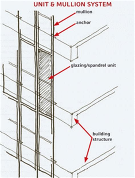 curtain wall mullion what are mullions pictures to pin on pinterest pinsdaddy