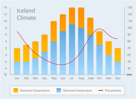 reykjavik climate weather iceland travel guide to iceland