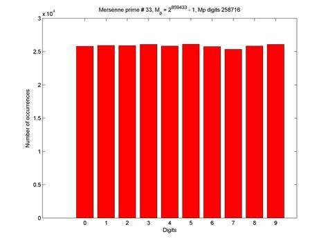 mp digits mersenne prime digits 171 small satellites