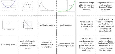 Comparing Linear And Exponential Functions Worksheet by Learning With Friday Freebies Comparing Linear