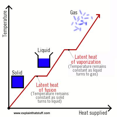 heat a simple introduction to the science of heat energy