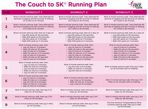 couch to 5k training schedule beginner 2016 race for the cure 174 greater hartford faqs susan g