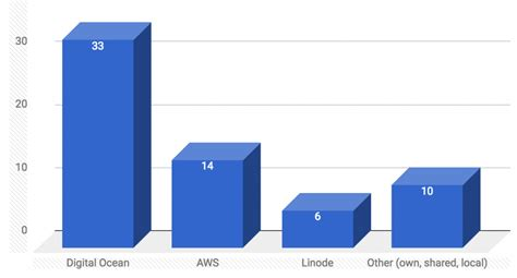 laravel aws tutorial survey results top server tools used by laravel community