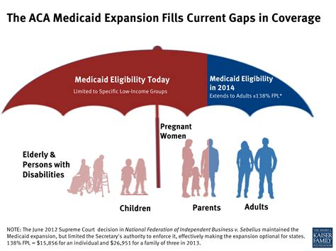 medicaid health insurance the aca medicaid expansion fills current gaps in coverage