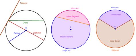 sections of a circle circles diameter chord radius arc tangent exles