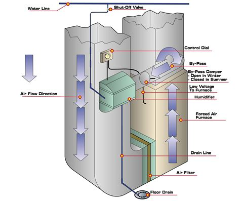 generalaire humidifier wiring diagram lennox humidifier