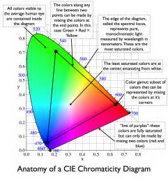 what is color space chromaticity diagram dot color