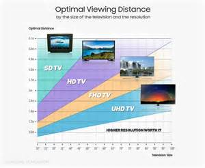 tips for buying a cool tv part 1 size and viewing