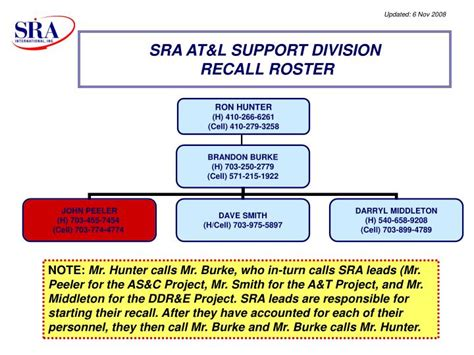 recall roster template ppt sra at l support division recall roster powerpoint