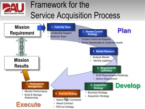 design framework for building services ppt improving the tradecraft in services acquisition