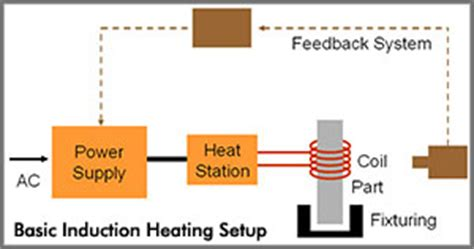 how does an inductor work pdf 60kw high frequency induction heating machine