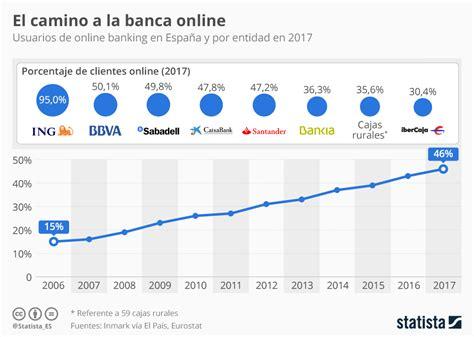 banco caminos on line el camino hacia la banca online ecommerce news