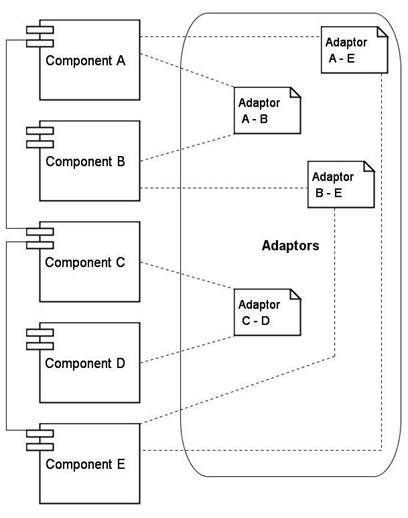Towards a Component Based Model for Database Systems from