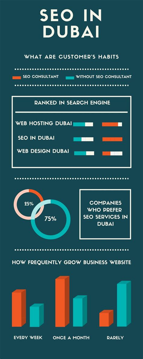 Types Of Seo Services by Digest