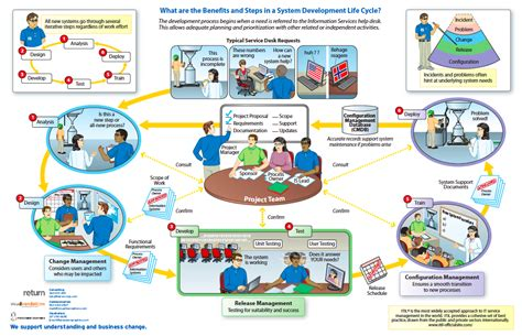 Service Desk Manager Itil by Typical Service Desk Operation Processes Www