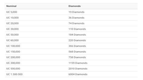 unipin co id mobile legend cara mudah beli diamonds mobile legends pake unipin playtoko