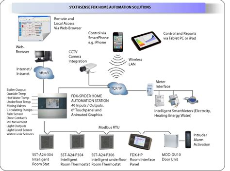 syxthsense fdx home automation solutions for real applications