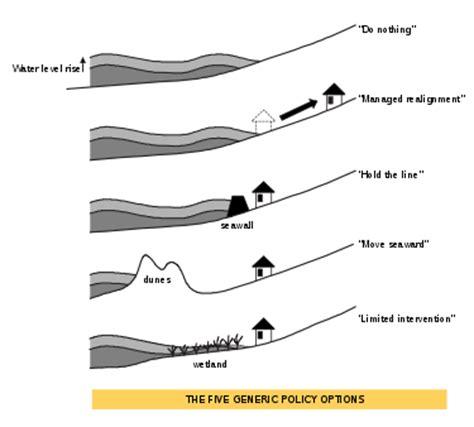accretion (coastal management)