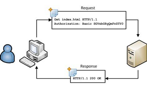 simple node js authentication basic authentication with node js planet jboss developer