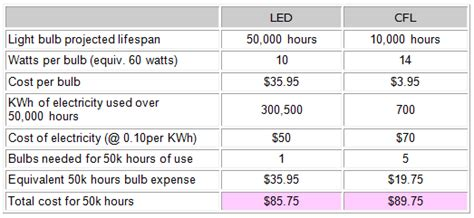 how much does a led light bulb cost ramapo hardware light