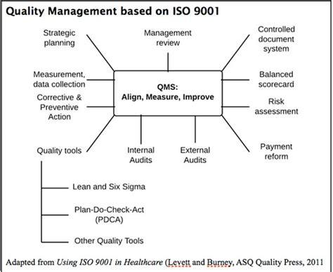 iso diagram cms iso 9001 the impulse toward quality in healthcare
