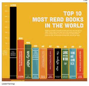 business of life the most read books in the world