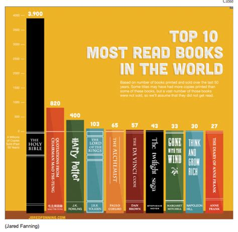 famous books business of life the most read books in the world