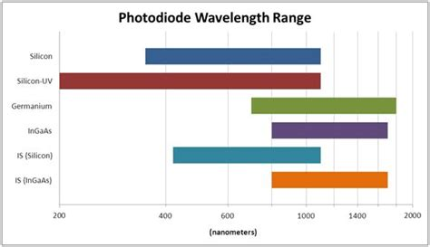 photodiode for laser detection a photodiode laser sensor for every wavelength