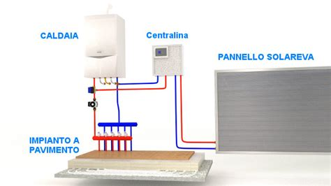 funzionamento riscaldamento a pavimento pannelli solari riscaldamento a pavimento solarkup