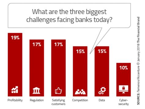 challenges facing banks increasing challenges could destroy bank profitability