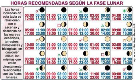 fases lunares fecha y hora perpetuas horas recomendadas seg 250 n fase lunar calendario m 233 dico