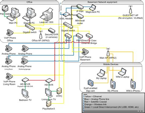 visio network diagram diagram site