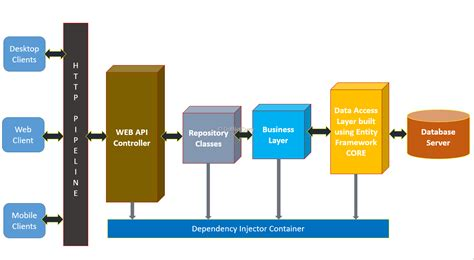 design application in net using ef core in asp net core web api for performing crud