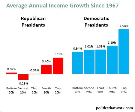 income growth by party since 1967