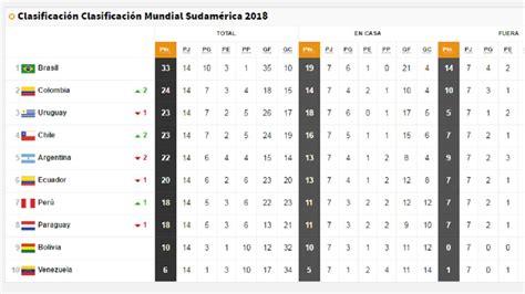 Calendario Eliminatorias Sudamericanas Rusia 2018 Horarios As 237 Est 225 La Clasificaci 243 N De La Conmebol Para El Mundial
