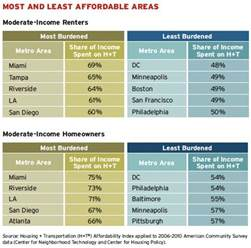 cheapest cities in the us why it can be more affordable to live in an expensive