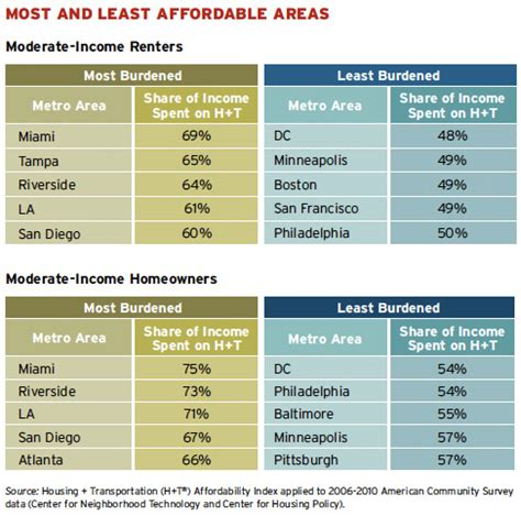 cheapest city in usa why it can be more affordable to live in an expensive