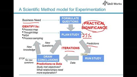 design an experiment using the scientific method exle scientific method for experimentation design of