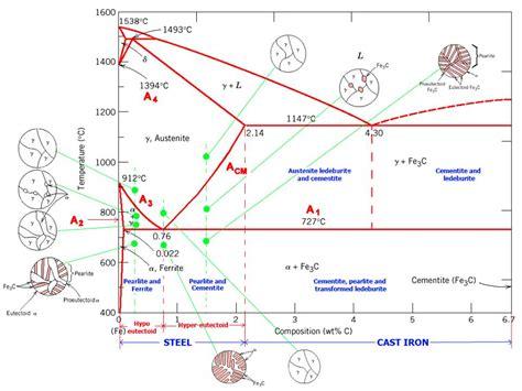fe3c phase diagram amudu the iron carbon phase diagram