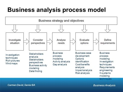 commercial print model requirements doc 900461 business analysis business analyst 87