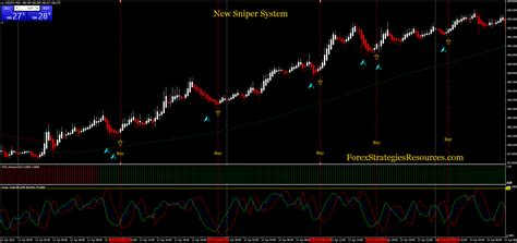 sniper system forex strategies forex resources forex trading  forex trading