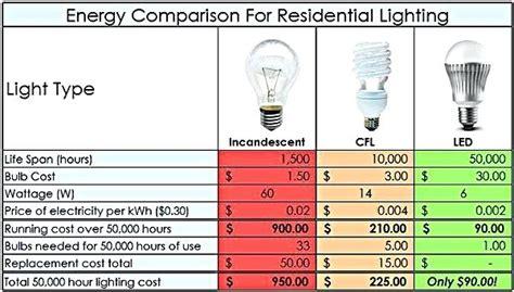 cost of led lights vs fluorescent led vs cfl light bulbs comparison chart india