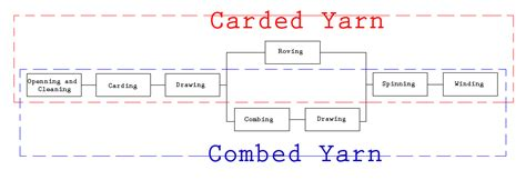 difference between corded and combed yarn what is the difference between carded yarn and combed yarn