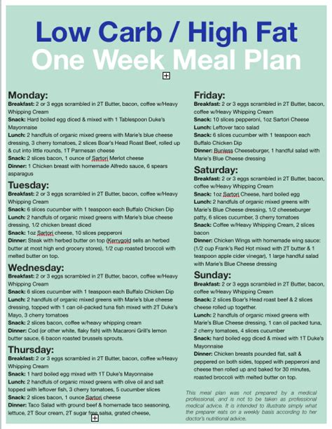induction phase lchf low carb meal plan for beginners one week of lchf food