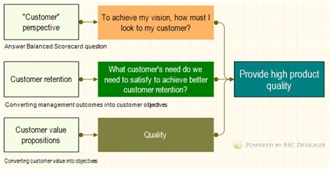 the customers perspective of the balanced scorecard bsc designer