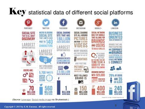 social media landscape of aruba key stats feb