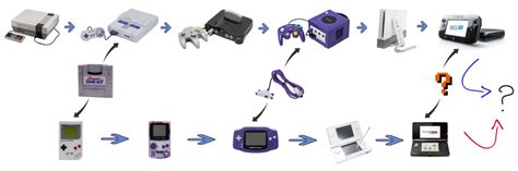 console evolution tag home console gaming reinvented