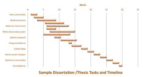 thesis timeline template dissertation timeline