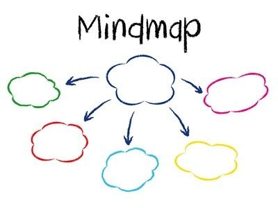 mind map outline template mind mapping the foundation to breakout thinking