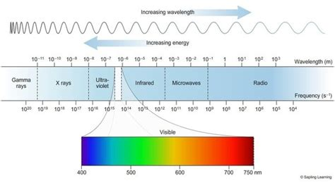 which color of visible light has the shortest wavelength which color light has the greatest energy quora